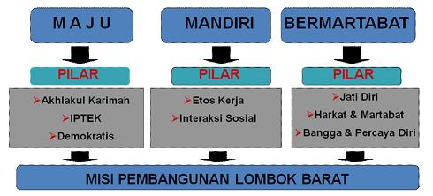Penjabaran Visi Lombok Barat