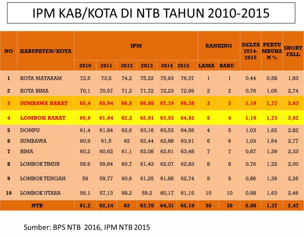 IPM KABUPATEN/KOTA DI NTB TAHUN 2015