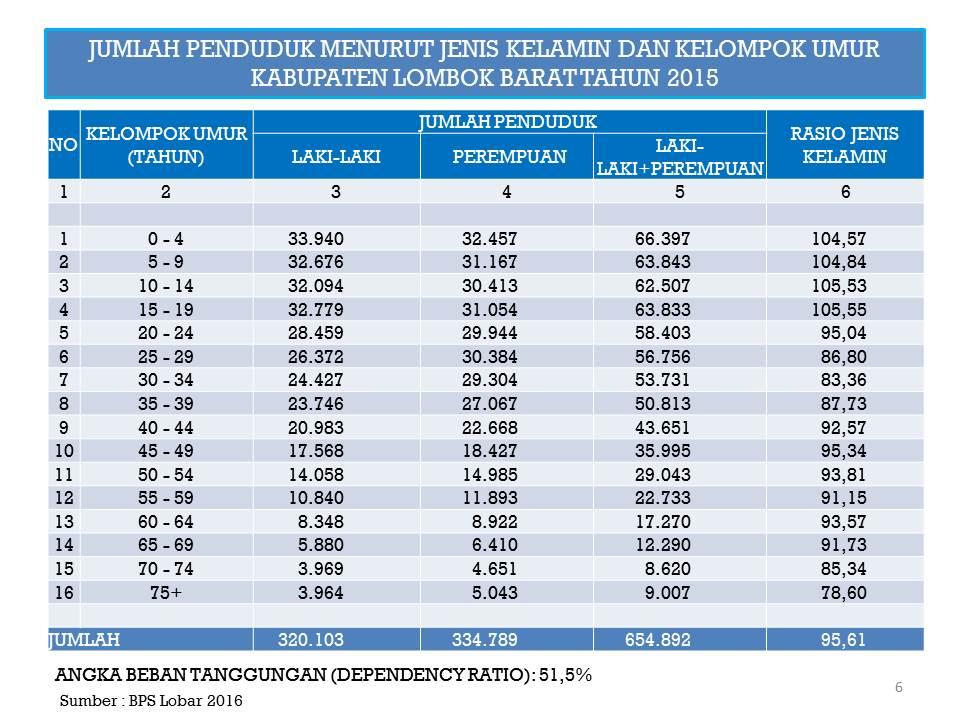 Data dan statistik kabupaten lombok barat jumlah penduduk menurut jenis kelamin dan kelompok umur ccuart Images
