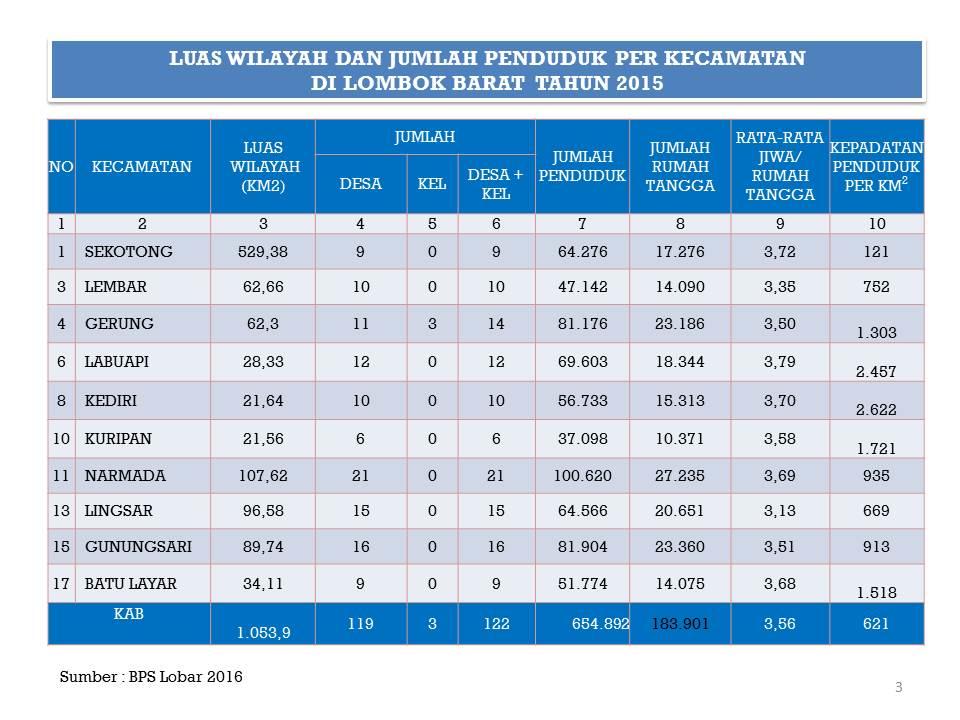 Data dan statistik kabupaten lombok barat luas wilayah dan jumlah penduduk bps ccuart Images