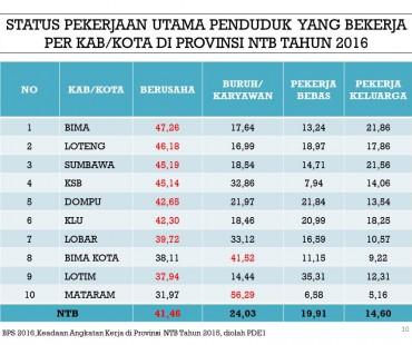 Status Pekerjaan Utama Penduduk Yang Bekerja Per Kab/Kota di Provinsi NTB Tahun 2016