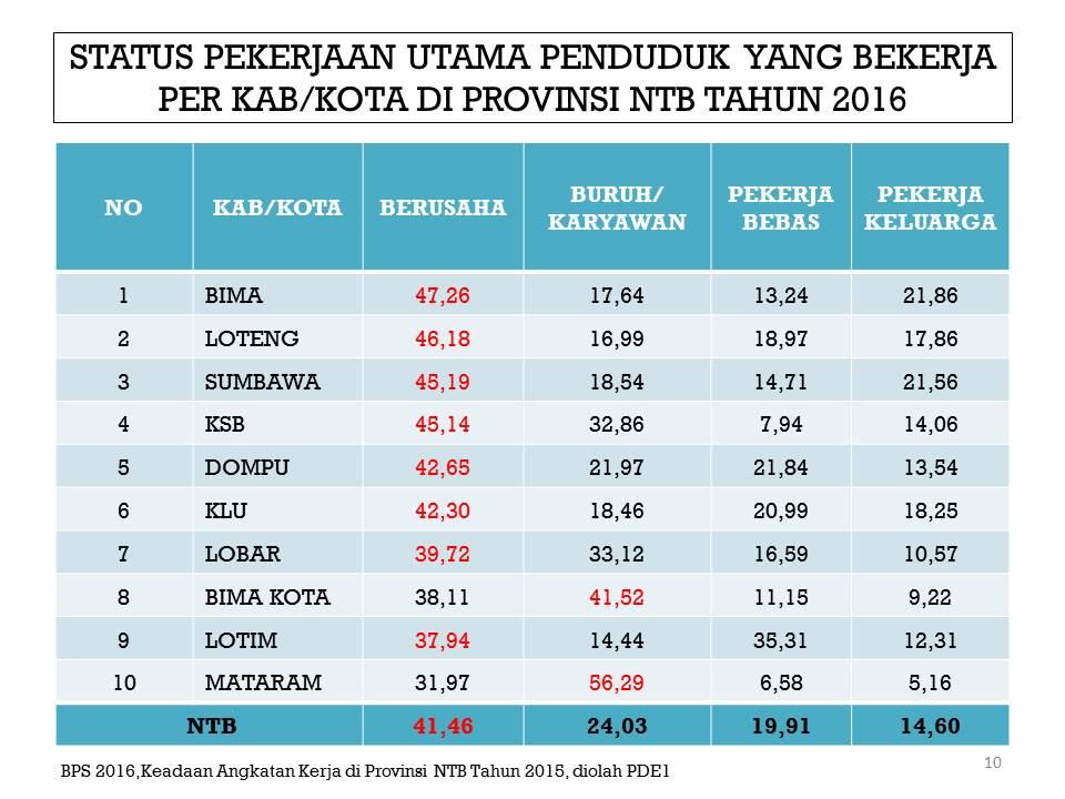 Data dan statistik kabupaten lombok barat grafik tpt lobar 2015 ccuart Gallery