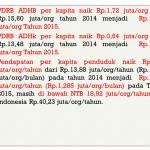 PDRB dan Pendapatan Per Kapita Penduduk Lombok Barat 2015