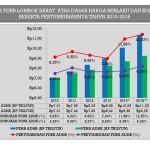 PDRB ADHB dan ADHK Lombok Barat Tahun 2015
