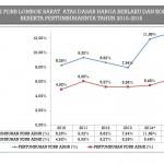 Grafik PDRB Lombok Barat Atas Dasar Harga Berlaku dan Konstan Beserta Pertumbuhannya Tahun 2010-2016