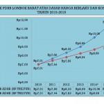 Grafik PDRB Lombok Barat Atas Dasar Harga Berlaku dan Konstan Tahun 2010-2015