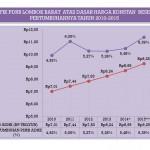 Grafik PDRB Lombok Barat Atas Dasar Harga Berlaku dan Konstan Beserta Pertumbuhannya Tahun 2010-2015