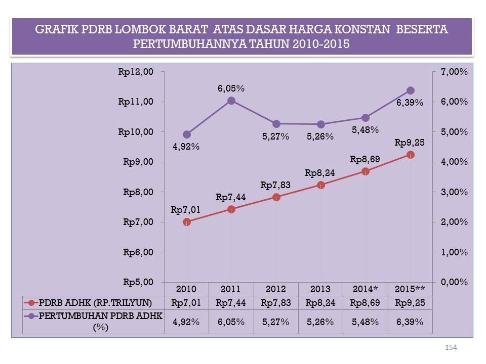 Data dan statistik kabupaten lombok barat grafik pdrb lombok barat atas dasar harga berlaku dan konstan beserta pertumbuhannya tahun 2010 2015 ccuart Images
