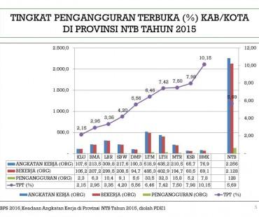 TPT (%) Kab/Kota di Provinsi NTB Tahun 2015