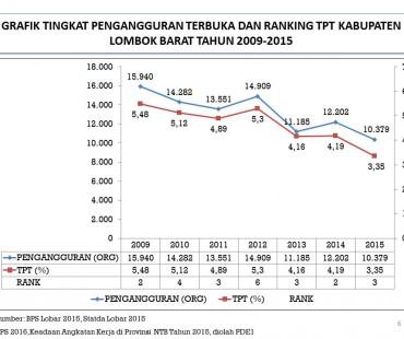 Grafik TPT dan Ranking TPT Kab. Lombok Barat 2009-2015