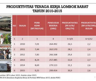 Produktivitas Tenaga Kerja Lombok Barat 2010-2015