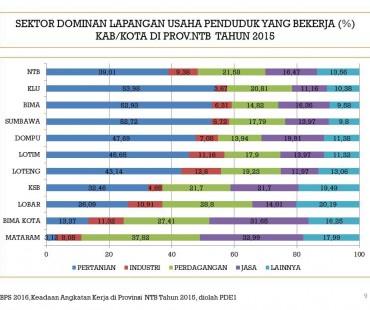 Sektor Dominan Lapangan Usaha Penduduk Yang Bekerja (%) KAb/Kota di Prov. NTB Tahun 2015