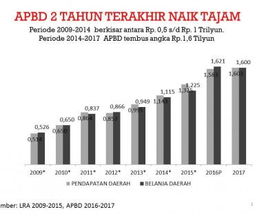 STRUKTUR APBD LOMBOK BARAT 2009-2017