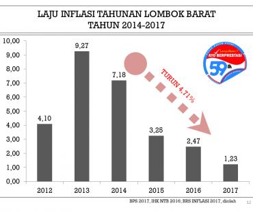 TINGKAT INFLASI LOMBOK BARAT TURUN DRASTIS MENJADI 2,47%